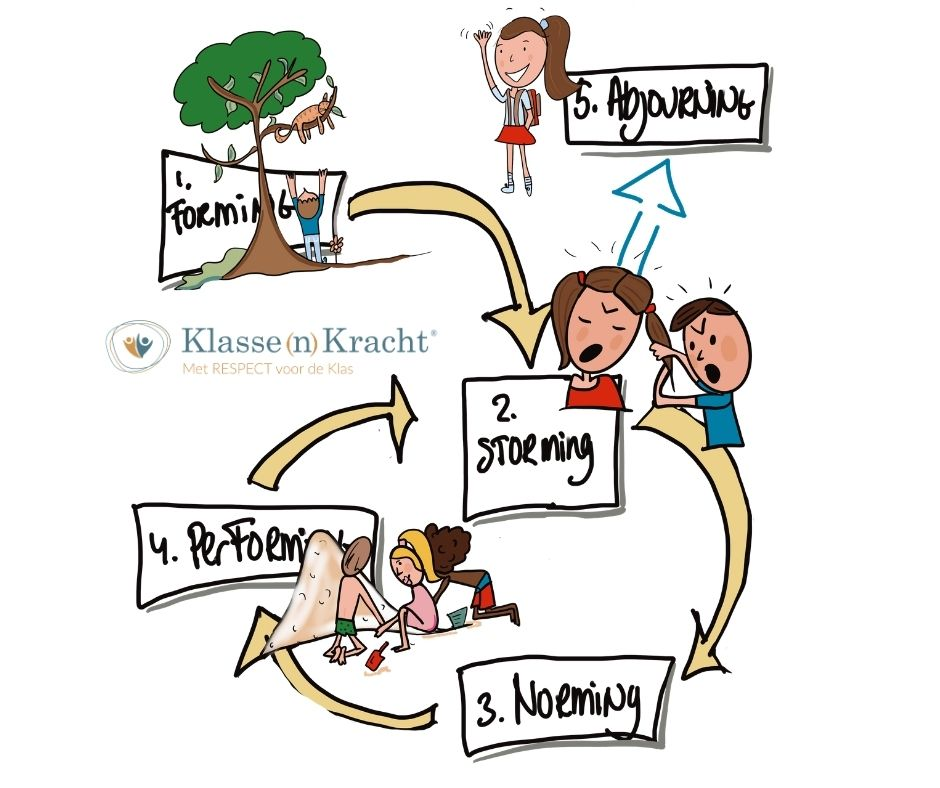 groepsvormingsfasen- klassenkracht